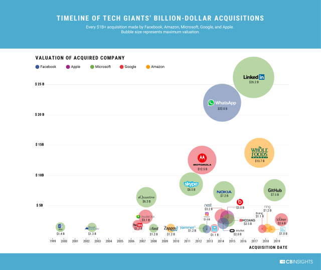 Top tech industry acquisitions