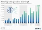 AI funding chart