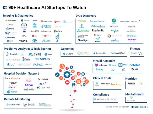 AI-health care start-ups