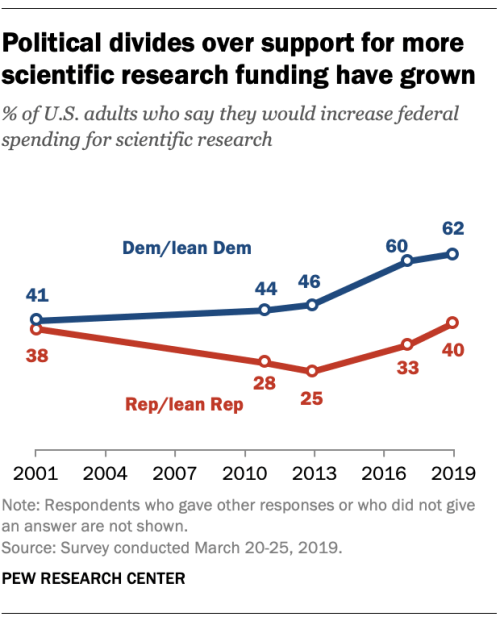 Party differences on research spending