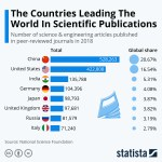 Chart: scientific publications