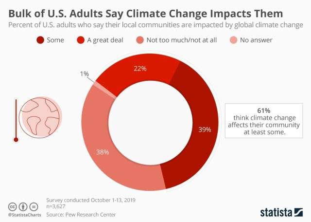 U.S. opinions on climate change
