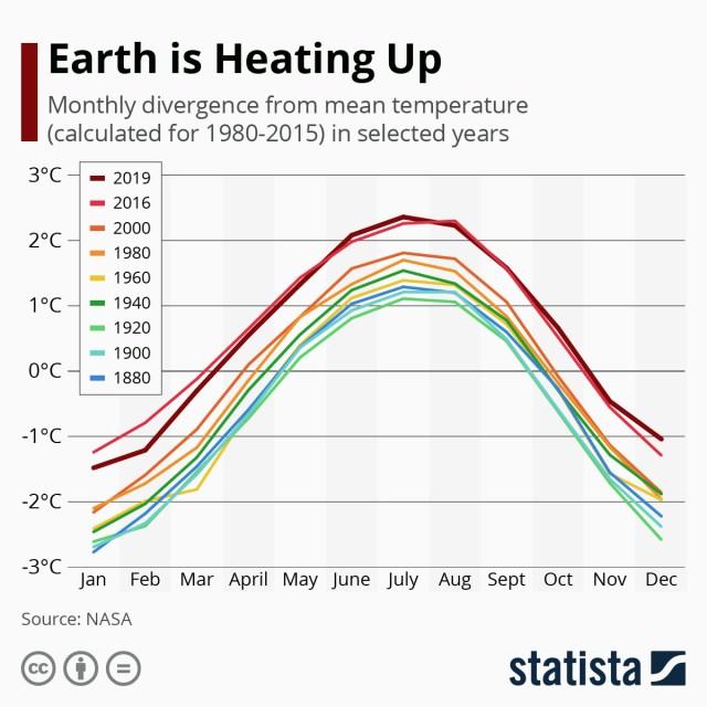 Global earth temperatures
