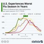 Chart: US flu season