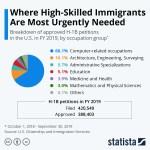 Skilled visas chart