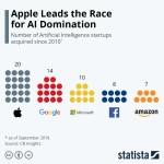 A.I. acquisitions chart