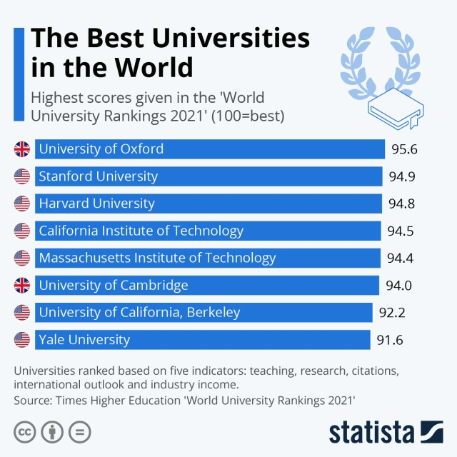 Chart: top universities