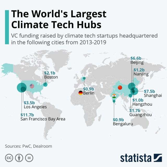 Chart: climate tech hubs