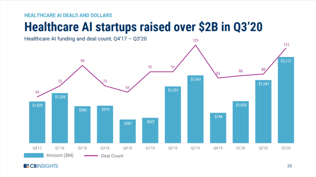 Health care AI investments