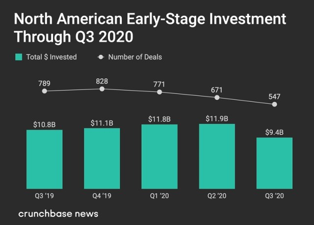 Early-stage venture Q3 2020