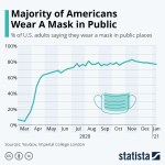 Mask wearing in USA
