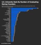 Chart: start-up founder universities
