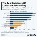 Chart: Covid-19 vaccine funding