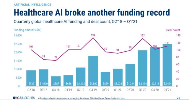 Health care AI investing