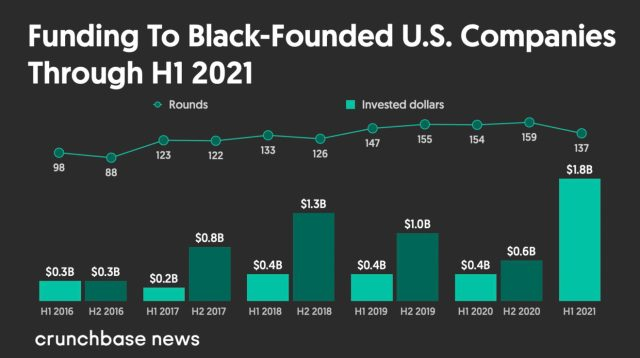 Investments in Black-founded companies