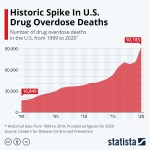 Chart: drug overdose deaths