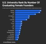Female founder universities