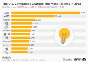 The U.S. Companies Granted The Most Patents In 2018 [Infographic]