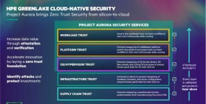 HPE Lighthouse & Project Aurora-Forbes