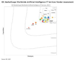 """IDC Reports HPE as a """"Leader"""" in Artificial Intelligence IT Services"""