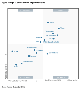 HPE (Aruba and Silver Peak) Positioned as a Leader in 2021 Gartner® Magic Quadrant™ for WAN Edge Infrastructure Report