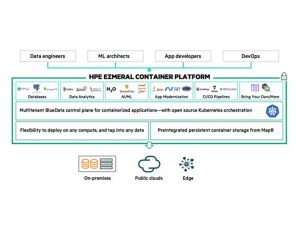 GreenLake SVP Vishal Lall On 'Very Expensive' Public Cloud Bills, Repatriation And The 'Value Proposition' Of HPE's GreenLake Ezmeral Unified Analytics Service