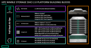 How HPE HCI 2.0 can simplify and fast-track digital transformation