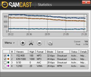 Sam Cast Statistics