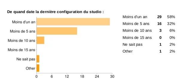 sondage date de derniere configuration du studio radio
