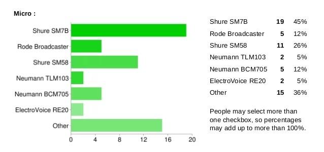 sondage micro radio