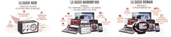 Radio France : Les nouveaux médias