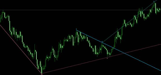 Fractals - adjustable period trend lines