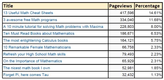Math Blog's Top 10.