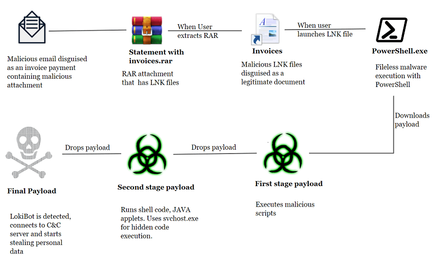 how to avoid ransomware attacks,how to prevent ransomware attack 2019,how to avoid ransomware attack
