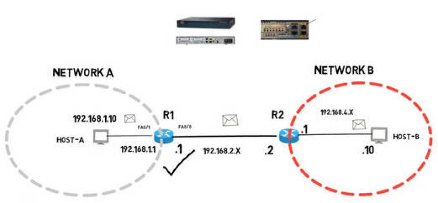 Di gram of router performin routing