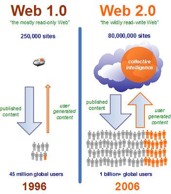 Web 2.0 adn Web 1.0