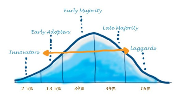 Innovation adoption bell curve