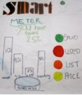 Smart Meter - holographic feedback
