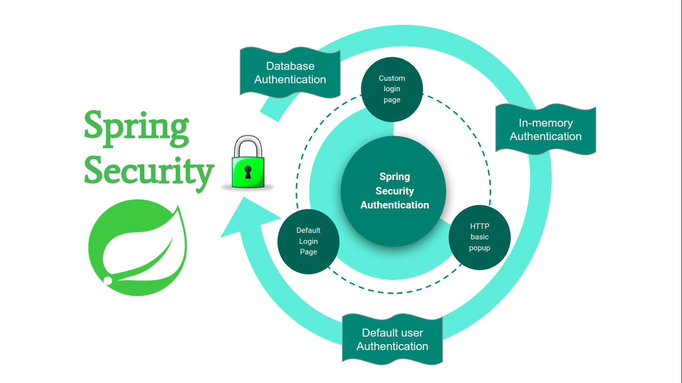 Spring boot security authentication examples