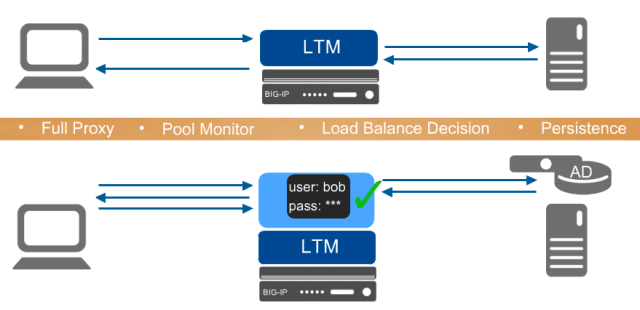 Authenticating a Local Traffic Manager (LTM) User through APM