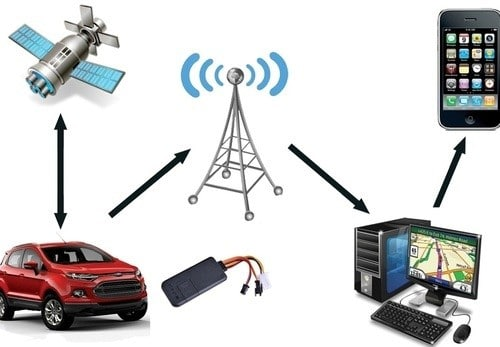 Build Your Own Vehicle Tracking System using Arduino (Start with Sim808 )