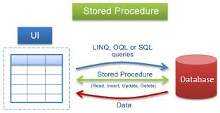 How to create stored procedure in SQL server