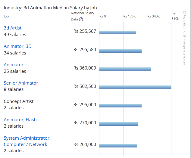 Jobs after Graduation and Salary