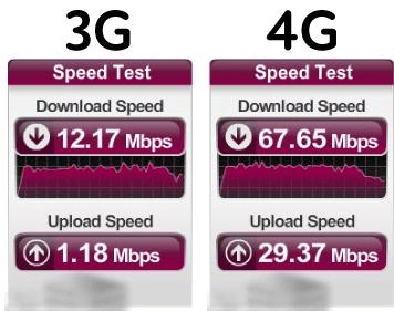3g vs 4g Technology