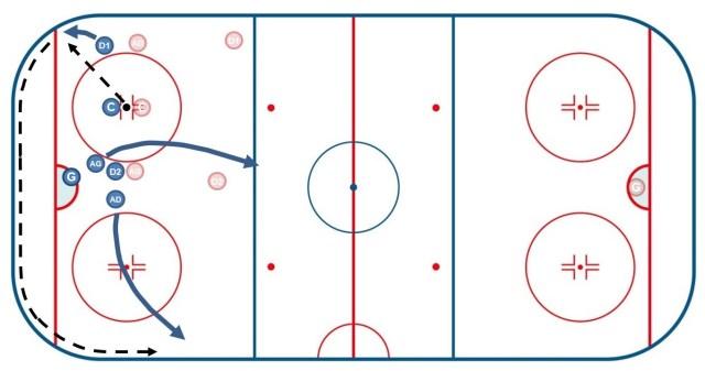 Mise en jeu en zone défensive 1 + RIM - Hockey sur glace - Technique Hockey