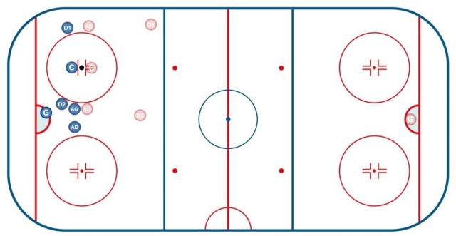 Mise en jeu en zone défensive 2 - Hockey sur glace - Technique Hockey