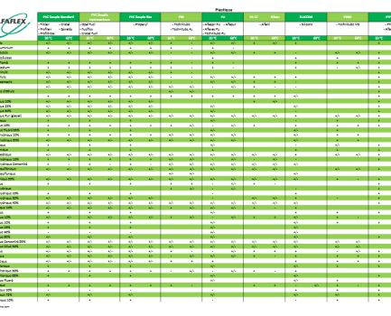 PVC Resistance Table
