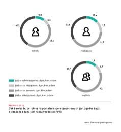 Ogolnopolskie badanie Mlodzi Cyfrowi wykres 15