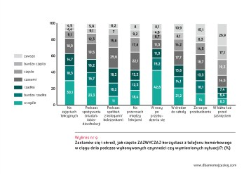 Ogolnopolskie badanie Mlodzi Cyfrowi wykres 9