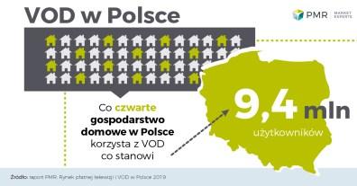 Rynek_platnej_tv_i_vod_w_Polsce_wykres_2